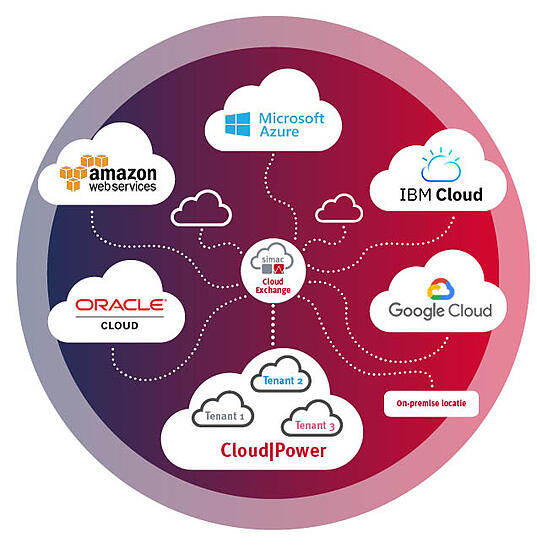 Simac Multicloud Cloud|Power