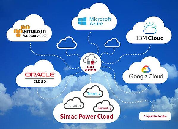 Simac Power Cloud